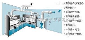 廣西專業實驗室通風系統工程