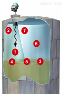 導波雷達液位計選型以及工作原理