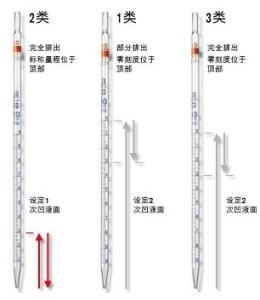 刻度移液管