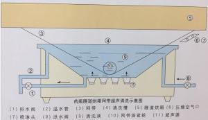 超聲波隧道烘箱網帶清冼機LTW西安廠家直銷