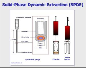 SPDE动态固相微萃取